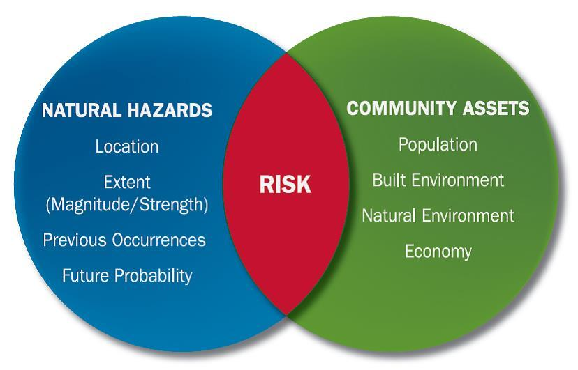 How Do I Assess Local Risks From Hazards Planning For Hazards